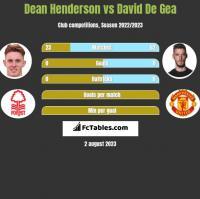 Dean Henderson vs David De Gea h2h player stats