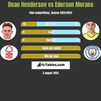 Dean Henderson vs Ederson Moraes h2h player stats