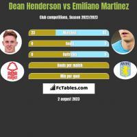 Dean Henderson vs Emiliano Martinez h2h player stats