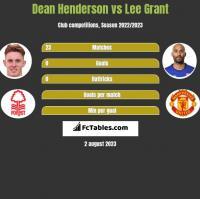 Dean Henderson vs Lee Grant h2h player stats