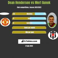 Dean Henderson vs Mert Gunok h2h player stats