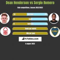 Dean Henderson vs Sergio Romero h2h player stats