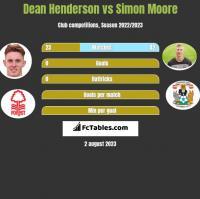 Dean Henderson vs Simon Moore h2h player stats