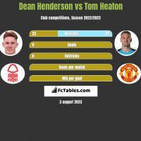 Dean Henderson vs Tom Heaton h2h player stats