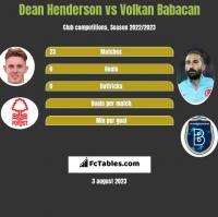Dean Henderson vs Volkan Babacan h2h player stats