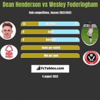 Dean Henderson vs Wesley Foderingham h2h player stats