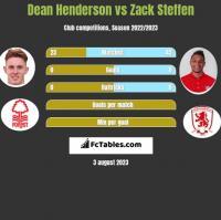 Dean Henderson vs Zack Steffen h2h player stats