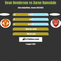 Dean Henderson vs Aaron Ramsdale h2h player stats