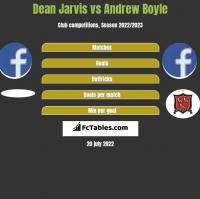 Dean Jarvis vs Andrew Boyle h2h player stats