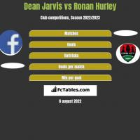 Dean Jarvis vs Ronan Hurley h2h player stats