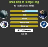 Dean Kiely vs George Long h2h player stats