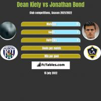 Dean Kiely vs Jonathan Bond h2h player stats