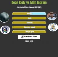 Dean Kiely vs Matt Ingram h2h player stats
