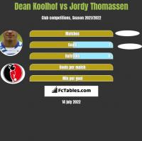 Dean Koolhof vs Jordy Thomassen h2h player stats
