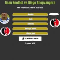 Dean Koolhof vs Diego Snepvangers h2h player stats