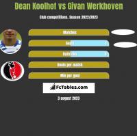 Dean Koolhof vs Givan Werkhoven h2h player stats