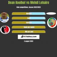 Dean Koolhof vs Mehdi Lehaire h2h player stats