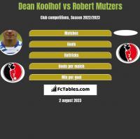 Dean Koolhof vs Robert Mutzers h2h player stats