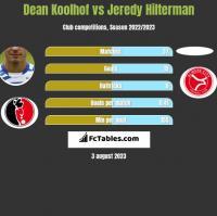 Dean Koolhof vs Jeredy Hilterman h2h player stats