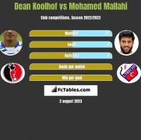 Dean Koolhof vs Mohamed Mallahi h2h player stats