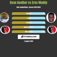 Dean Koolhof vs Eros Maddy h2h player stats