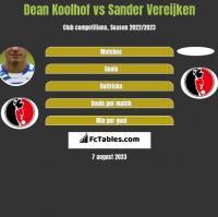 Dean Koolhof vs Sander Vereijken h2h player stats