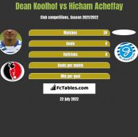 Dean Koolhof vs Hicham Acheffay h2h player stats