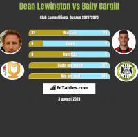 Dean Lewington vs Baily Cargill h2h player stats