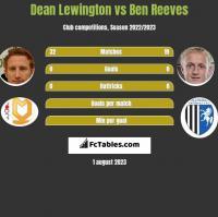 Dean Lewington vs Ben Reeves h2h player stats