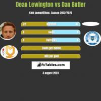 Dean Lewington vs Dan Butler h2h player stats