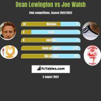 Dean Lewington vs Joe Walsh h2h player stats