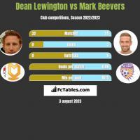 Dean Lewington vs Mark Beevers h2h player stats
