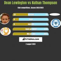 Dean Lewington vs Nathan Thompson h2h player stats