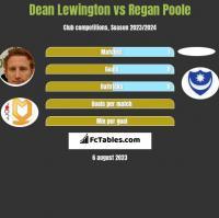 Dean Lewington vs Regan Poole h2h player stats
