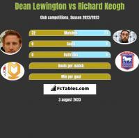 Dean Lewington vs Richard Keogh h2h player stats