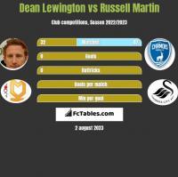 Dean Lewington vs Russell Martin h2h player stats