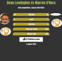 Dean Lewington vs Warren O'Hora h2h player stats