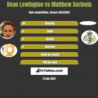 Dean Lewington vs Matthew Sorinola h2h player stats