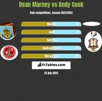 Dean Marney vs Andy Cook h2h player stats