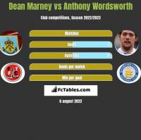 Dean Marney vs Anthony Wordsworth h2h player stats