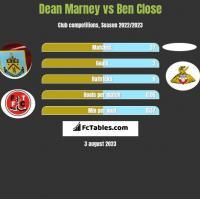 Dean Marney vs Ben Close h2h player stats
