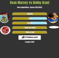 Dean Marney vs Bobby Grant h2h player stats