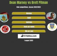 Dean Marney vs Brett Pitman h2h player stats