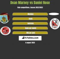 Dean Marney vs Daniel Rose h2h player stats