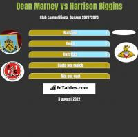 Dean Marney vs Harrison Biggins h2h player stats