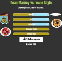 Dean Marney vs Lewie Coyle h2h player stats