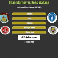 Dean Marney vs Ross Wallace h2h player stats