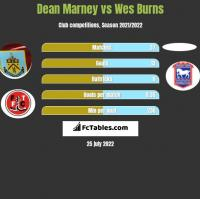 Dean Marney vs Wes Burns h2h player stats