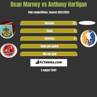 Dean Marney vs Anthony Hartigan h2h player stats