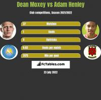 Dean Moxey vs Adam Henley h2h player stats